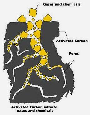 aktif-karbon